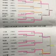 神奈川県大会少年少女レスリング春季横須賀大会結果について1(1)