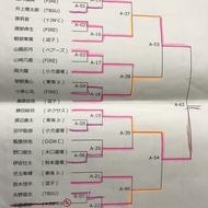 神奈川県大会少年少女レスリング春季横須賀大会結果について1(2)