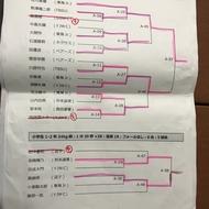 神奈川県大会少年少女レスリング春季横須賀大会結果について1(4)