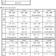 神奈川県高校総体予選結果(1)