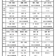 全国高校生グレコローマンスタイル レスリング選手権神奈川県予選結果(1)