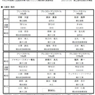 2017年愛媛国体少年の部予選結果(1)
