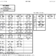 神奈川県高校新人戦結果!(1)