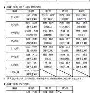 高校生関東大会予選結果(3)