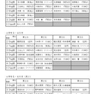 第3回春季横須賀大会結果一覧(1)