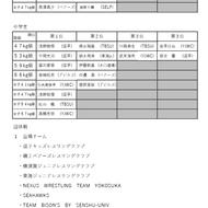 第3回春季横須賀大会結果一覧(2)