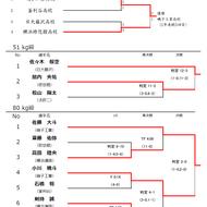 平成30年度高校総体インターハイ神奈川予選結果(1)