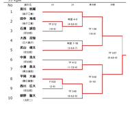 平成30年度高校総体インターハイ神奈川予選結果(2)