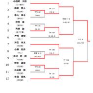 平成30年度高校総体インターハイ神奈川予選結果(3)