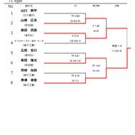 平成30年度高校総体インターハイ神奈川予選結果(5)