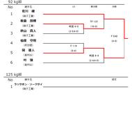 平成30年度高校総体インターハイ神奈川予選結果(6)