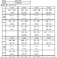 平成30年度高校総体インターハイ神奈川予選結果一部訂正(1)