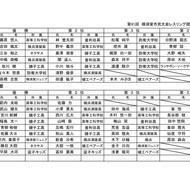12/02第91回横須賀市民大会結果(3)