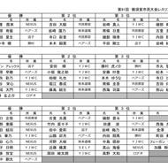 12/02第91回横須賀市民大会結果(1)