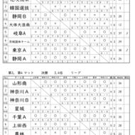 斉藤つよし杯結果(1)