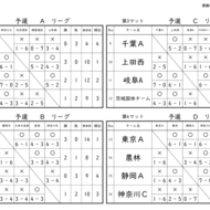 斉藤つよし杯結果(2)