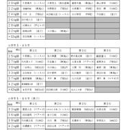 第4回神奈川県少年少女レスリング選手権春季横須賀大会結果:2019年5月6日(1)