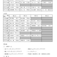 第4回神奈川県少年少女レスリング選手権春季横須賀大会結果:2019年5月6日(2)