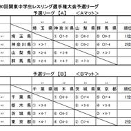 8/31関東中学生団体戦結果(5)