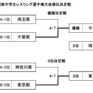 8/31関東中学生団体戦結果(6)