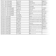 10/6少年少女神奈川県大会結果(2)