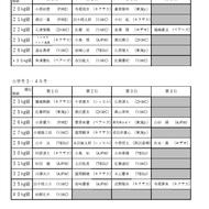 4月29日神奈川県大会試合結果(1)