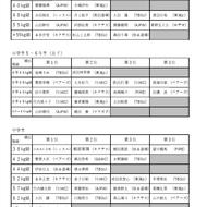 4月29日神奈川県大会試合結果(2)