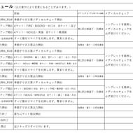 2021年10月10日少年少女神奈川県大会:要項変更(2)